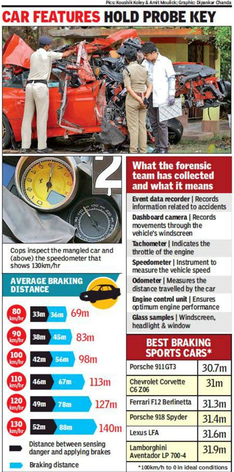 Shibaji roy died of excessive haemorrhage, aashna recovering. Ferrari covered 70m in 1/300 sec after brakes | Kolkata News - Times of India