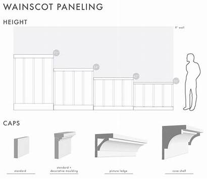 Paneling Wainscoting Wainscot Character Architecture Basic Panels