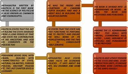 Indian Sociology Thinkers Kautilya Craft State Social