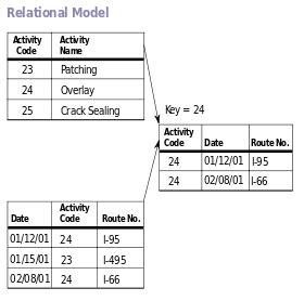 data model design  practices part  talend