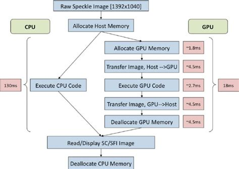 Proces Flow Diagram Component by Flowchart Of The Differences Between Utilizing A Cpu