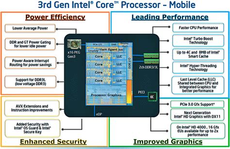 Intel Core I73720qm Ivy Bridge Mobile Review  Page 2