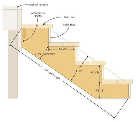 pre cut deck stair stringer mycoffeepotorg