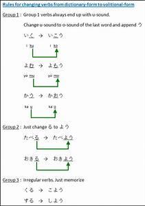 Japanese Grammar For Intention