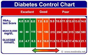 A1c Average Blood Sugar Chart Infographic On Diabetes Control Chart