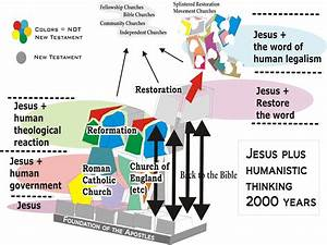 Humanistic Thinking In Church Doctrine