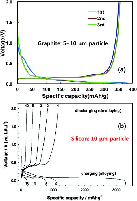 rational design  silicon based composites  high energy storage devices journal