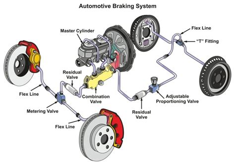 How Does The Brake System Work? (6 Tips For Maintenance