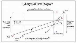 Rybczynski Box Diagram    Rybczynski Theorem 50th Anniversary