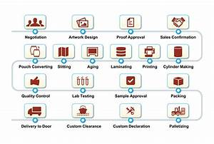 Lan Flow Chart Mass Production Best Package Solutions