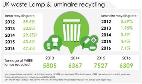 l recycling rate up as uk reaches peak l weee