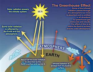 Diagram Of The Greenhouse Effect : in 2010 the national research council concluded that ~ A.2002-acura-tl-radio.info Haus und Dekorationen