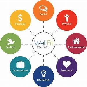 Holistic Health Diagram