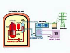 Diagram also R s 1 4 Fan Wiring Diagram additionally T S Diagram  Nuclear Power Diagram