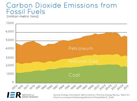 Us Energyrelated Carbon Dioxide Emissions Are Declining
