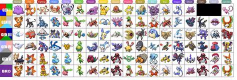 Pokémon Type Distribution By Generation