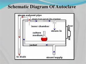 Autoclave Diagram : autoclave ~ A.2002-acura-tl-radio.info Haus und Dekorationen