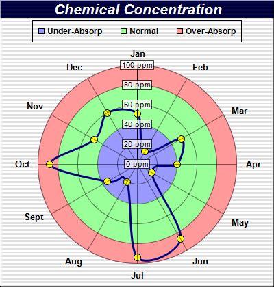 Circular Area Chart