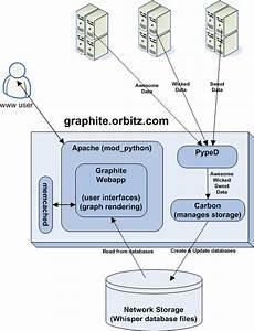 High Level Diagram