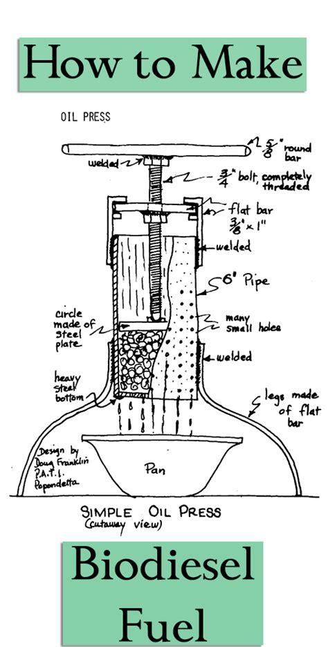 Biofuel Engine Diagram by Pin By Betterhomestead On Prepper Downloads
