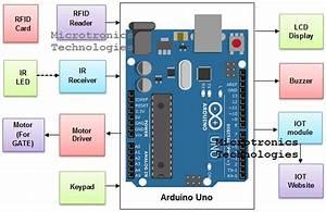 Iot Prepaid Car Parking System Using Rfid