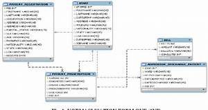 Pdf Hospital Patient Database Management System A Case
