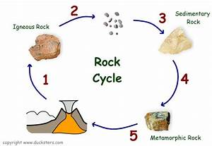 Earth Science For Kids  Rocks  Rock Cycle  And Formation
