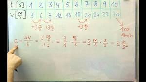 Zeit Berechnen Physik : physik beschleunigung 1 einf hrung youtube ~ Themetempest.com Abrechnung