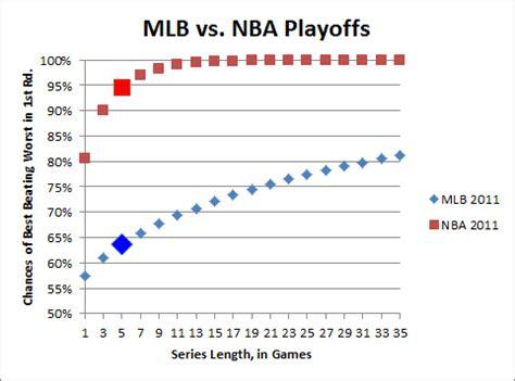 blog baseball haterade  nfl regression