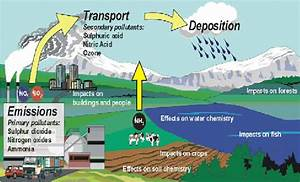 4  Atmospheric Pathway Of Air Pollution