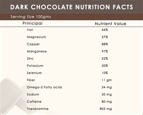 Amazing Dark Chocolate Nutrition Facts and Health Benefits