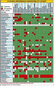 Medication Chart Part 2 Iv Quick Reference Compatibility Chart 2015