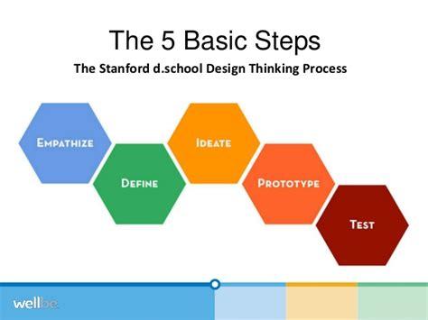 stanford design thinking aim design thinking stanford medx 2014