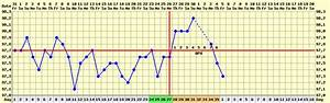 Ovulation Tracking Chart Printable Basal Body Temperature Bbt Stirrup Queens