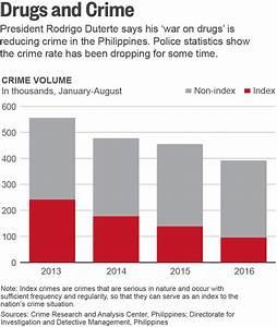 As death toll mounts, Duterte deploys dubious data in 'war ...