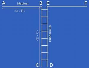 Antenne Berechnen : homebrew antennen optimierungsprogramm 39 levy antenne 39 uli dl2lto ~ Themetempest.com Abrechnung