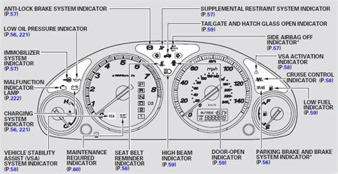 Malfunction Indicator L Honda Crv by Honda Crv 2005 Dashboard What Is The Icon Above Temp In