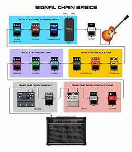 How To Guide  Signal Chain For Your Pedalboard