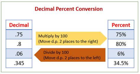 Change Percents To Decimals (solutions, Examples, Videos, Worksheets, Games, Activities