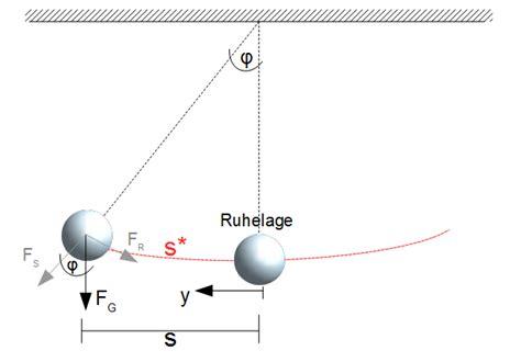 schwingungsgleichung fadenpendel physik