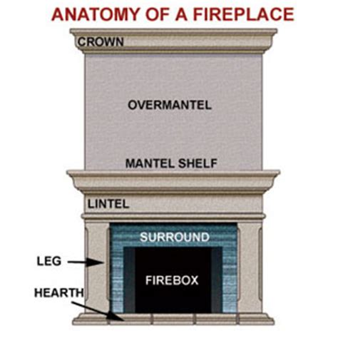 anatomy of a fireplace installing a new mantel fireplaces interior this