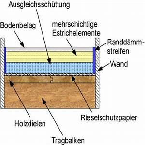 Aufbau Estrich Dämmung : trockenestrich verlegen diy abc ~ Articles-book.com Haus und Dekorationen