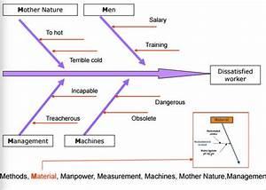 Fishbone Diagram Man Method