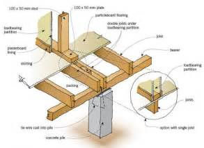 connections construction figure 2 floor framing loadbearing wall int248 hw unit 2