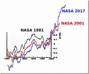 """The Deplorable Climate Science Blog   """"Science is the ..."""