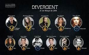 Characters- Beatris or Tris Prior, Tobias or Four Eaton ...