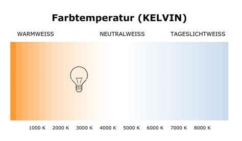 LED Lampen im Vergleich zu Glühbirnen ? Farbe (Kelvin) und