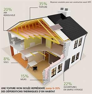 Isolation Thermique Combles : isolation des combles perdus thermo combles menuiserie ~ Premium-room.com Idées de Décoration