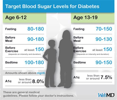 blood glucose levels normal range normal blood sugar levels chart for and