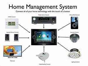 Welches Smart Home System : a complete smart home automation system connects all the ~ Michelbontemps.com Haus und Dekorationen